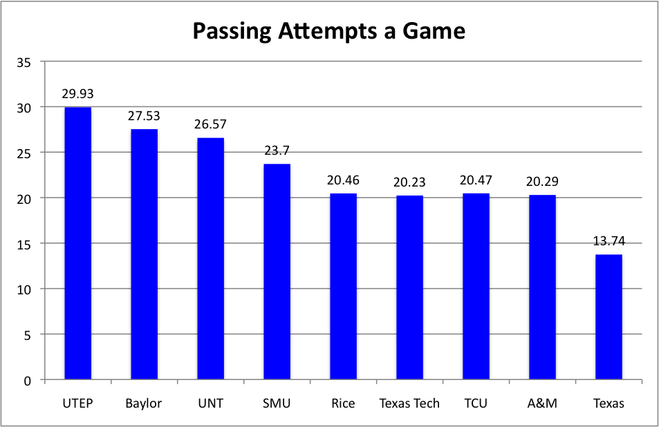 Passing attempts per game 1960-69.