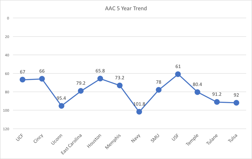 AAC 5 Year.png