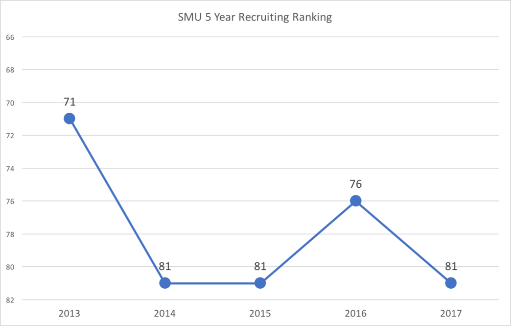 smu s five year recruiting trend the swc round up