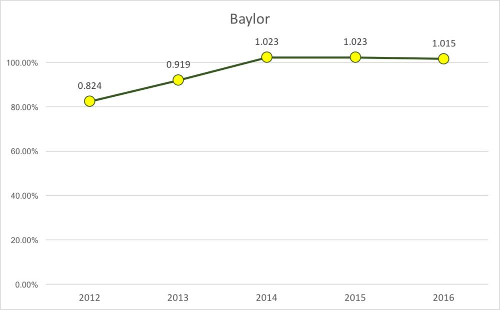 Baylor % of Capacity
