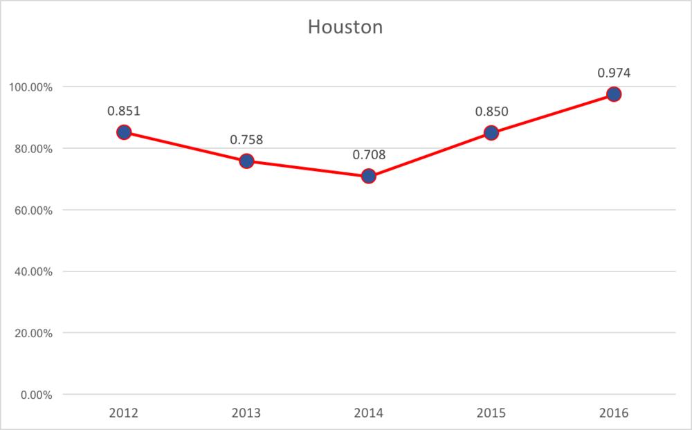 Houston % of Capacity