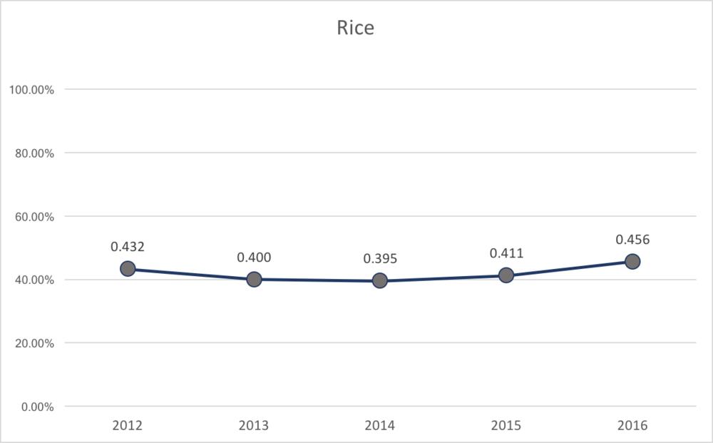 Rice % of Capacity