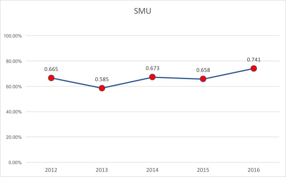 SMU % of Capacity