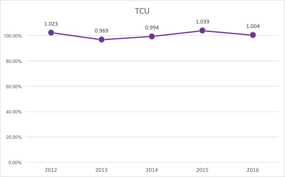 TCU % of Capacity