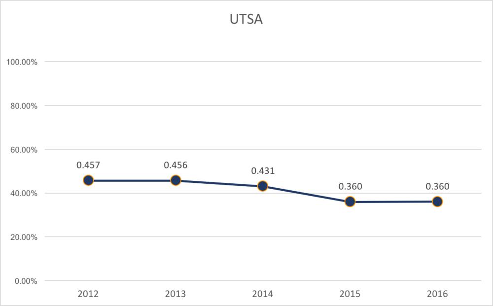 UTSA % of Capacity