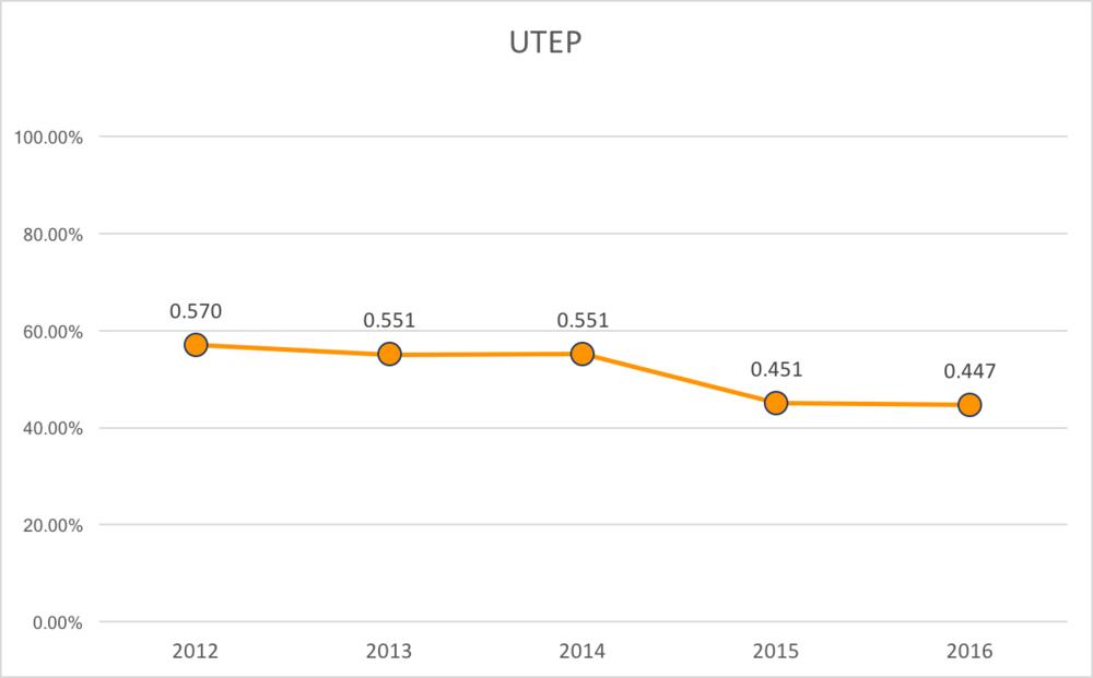 UTEP % of Capacity