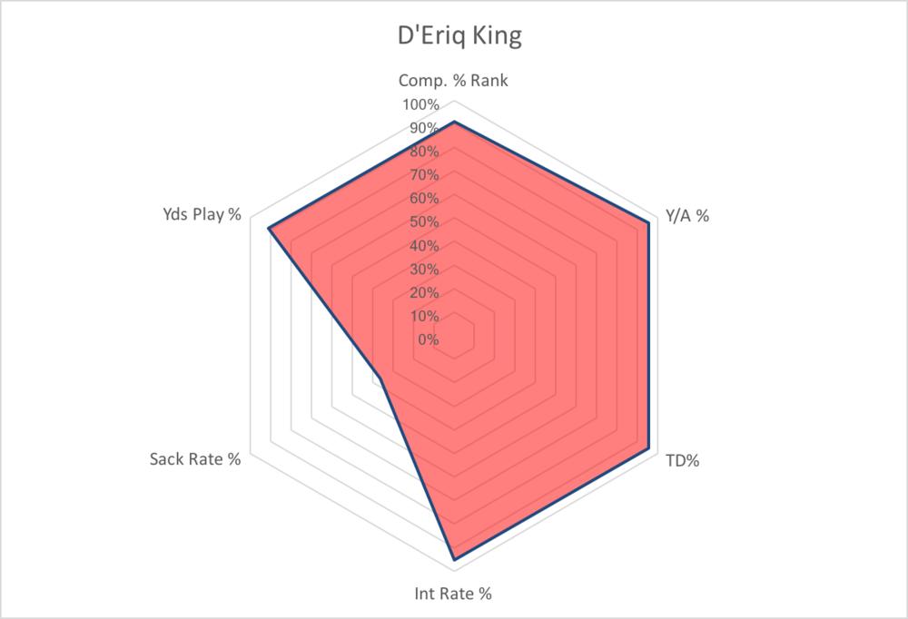D'Eriq King.png