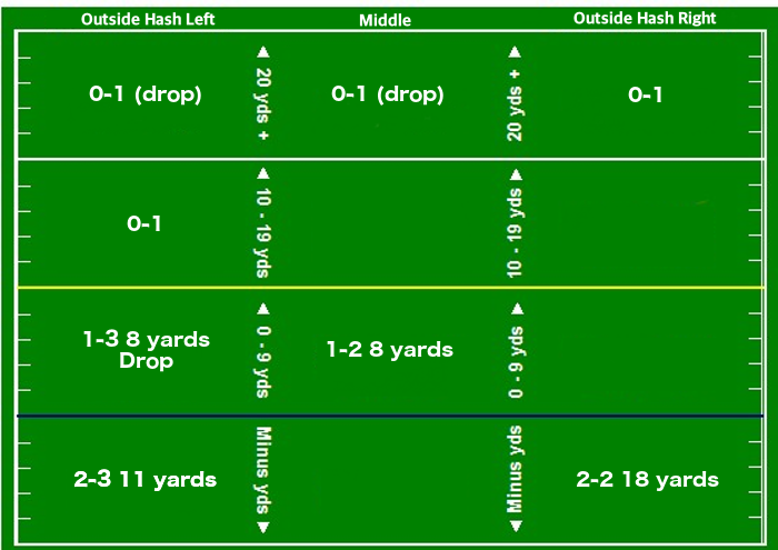 Stankavage Passing Chart.png