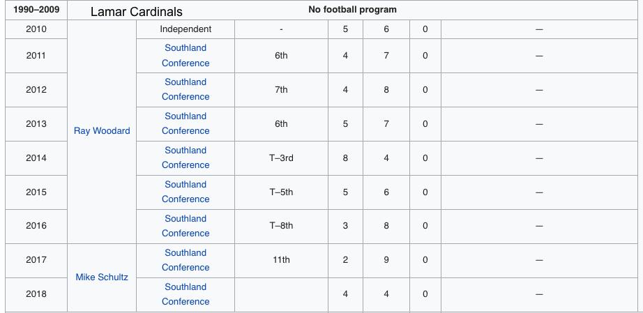 Lamar Football History.png