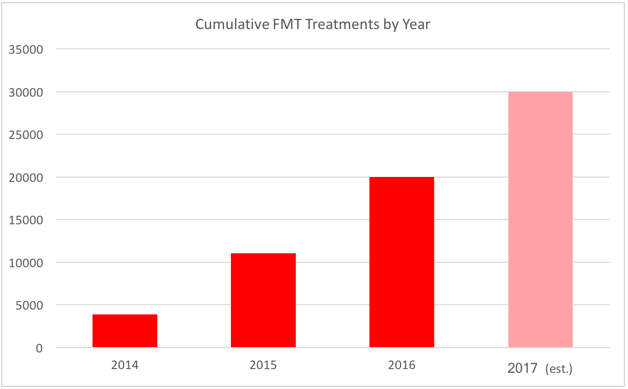 OpenBiome's shipments increased from 7,141 treatments in 2015 to 10,997 FMT in 2016, including oral capsules and upper and lower GI formats. OpenBiome is projected to provide 30,000 treatments by November 2017.