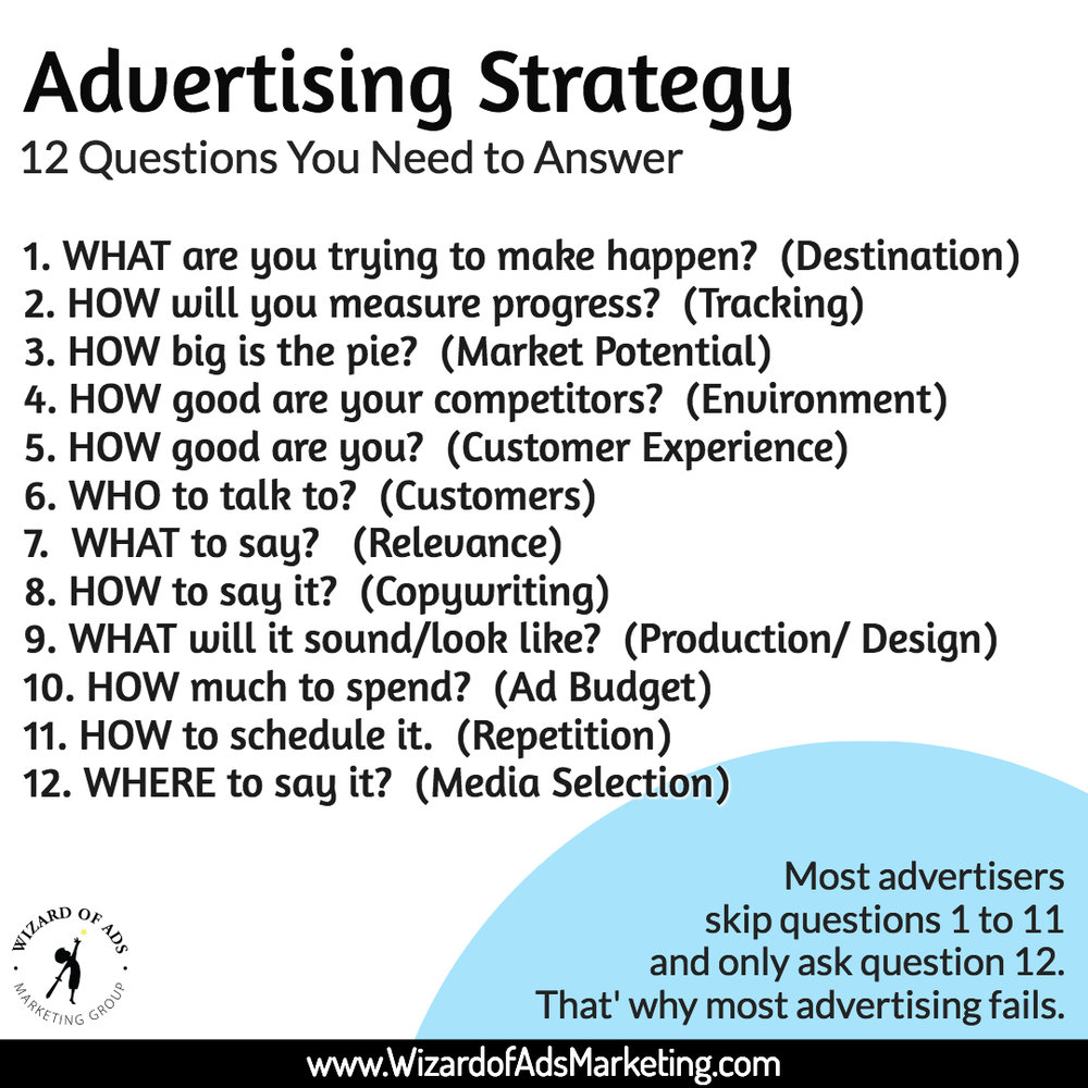 advertising-strategy-questions