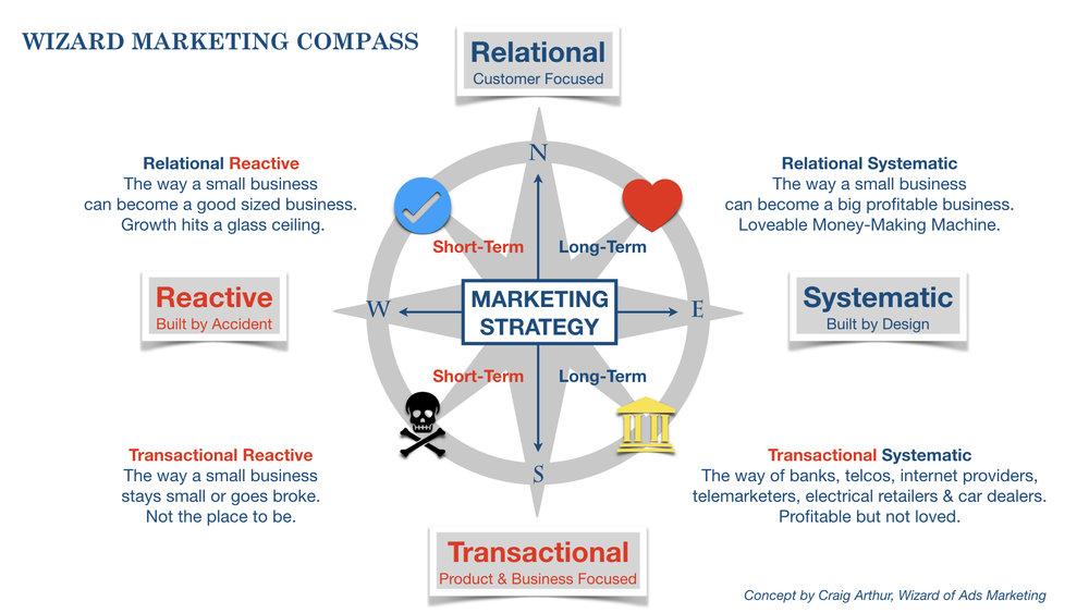 wizard_marketing_compass