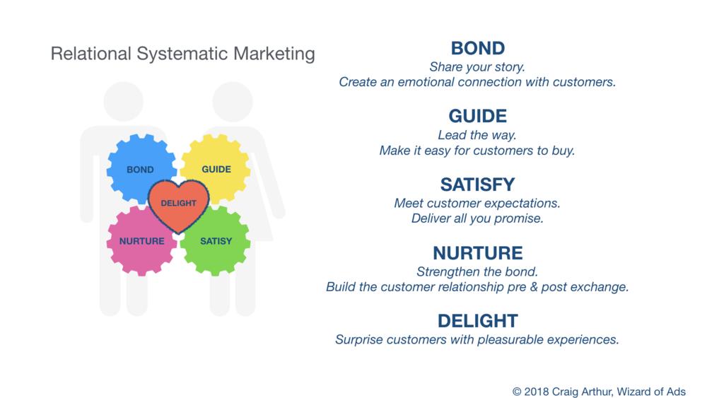 relational_marketing_system
