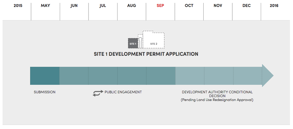 This illustration documents how the development permit application process works including public engagement.  (from Truman website)