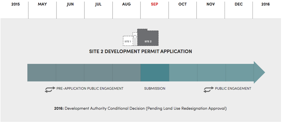 This illustration documents how the Site 2 (mixed-use building) development permit application will proceed with public engagement continuing into 2016. (from Truman website)