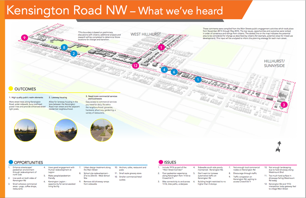 Summary of comment from Kensington Road NW Main Street Open House.
