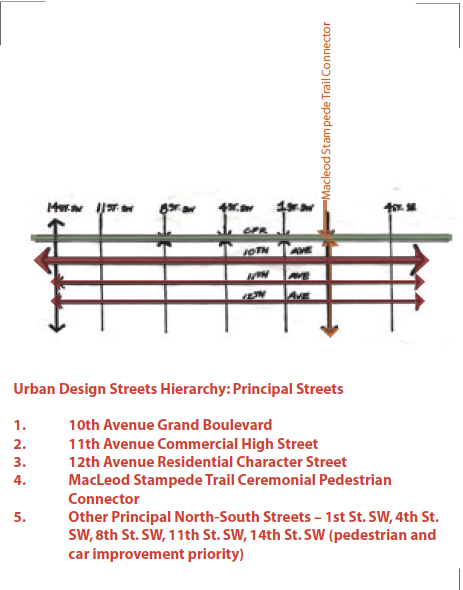 From Midtown Urban Design Strategy.