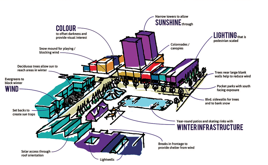 This diagram summarizes Edmonton's Winter Design Guidelines.
