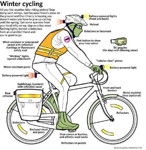 I found this image of what you need for safe winter cycling.