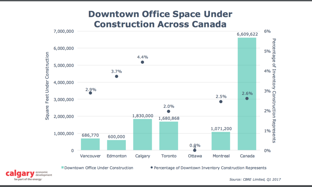 At the beginning of 2017, Calgary has more office space under construction than any city in Canada, even more than Toronto. Downtown Calgary's office space surplus is the result of too much new construction over the past few years.