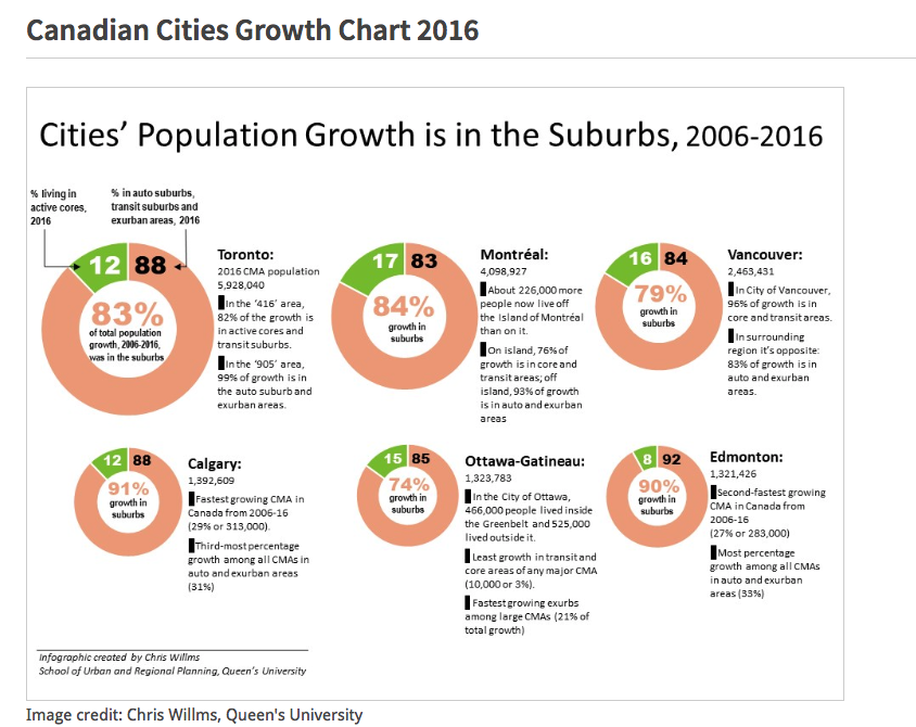 Calgary is not alone in struggling to get more people to live in the inner-city vs. outer suburbs.