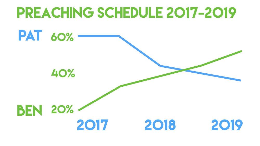 Preaching Graph.jpg
