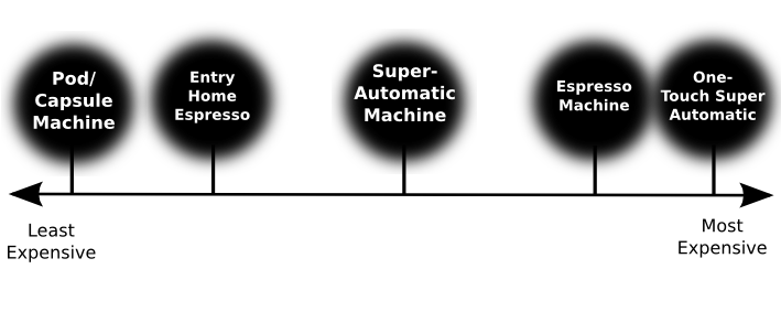 Machine Guide Spectrum-Cost.png