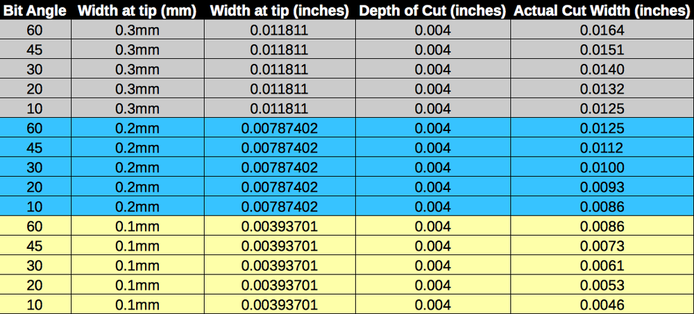 Some common vbit sizes
