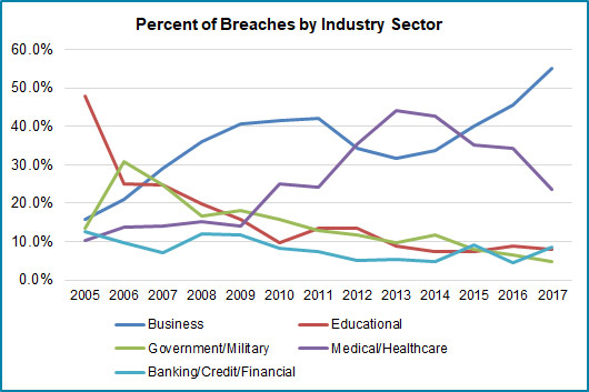 itrc-breaches-sector-2017.jpg