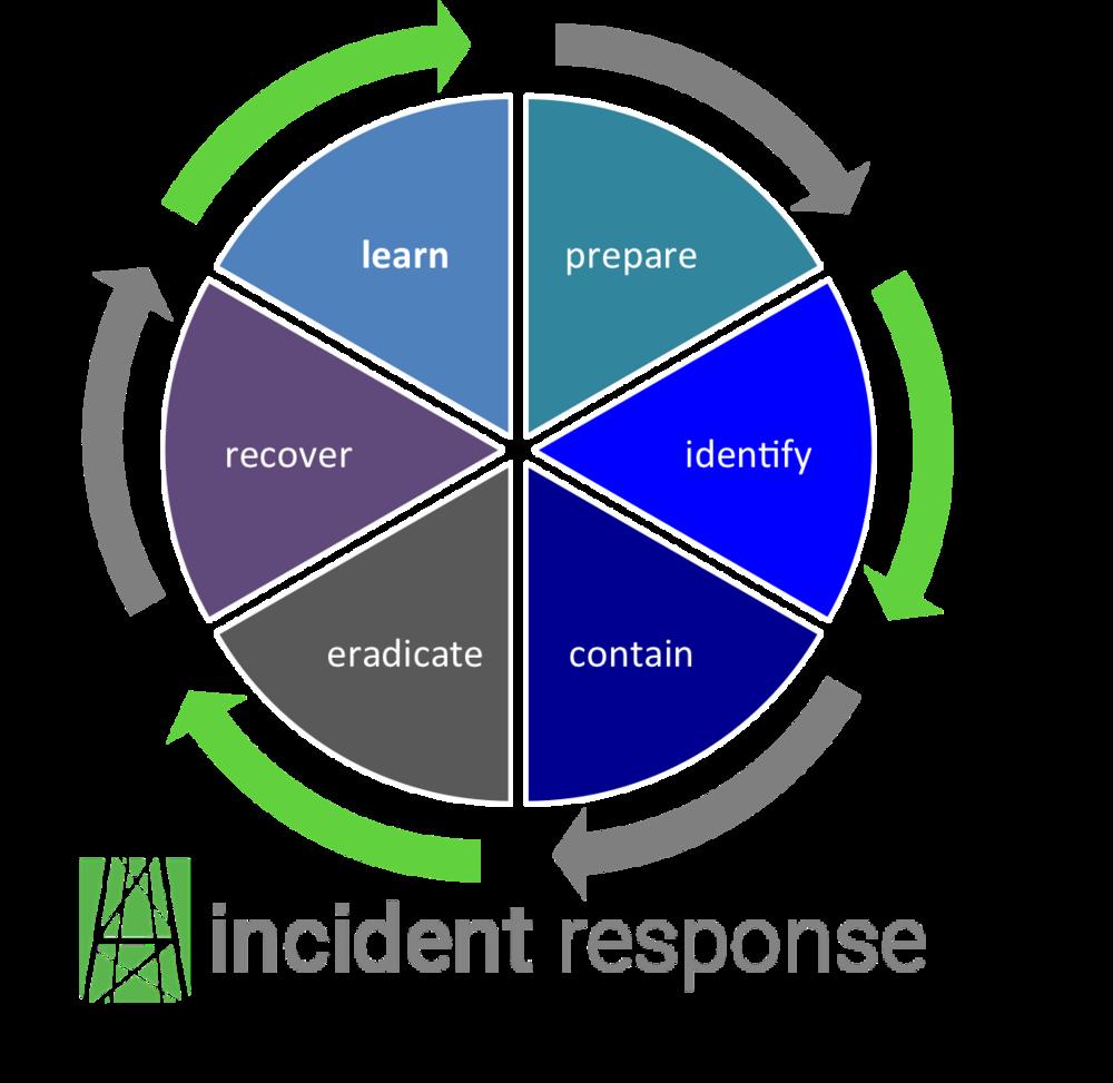 incident_response_v13.png