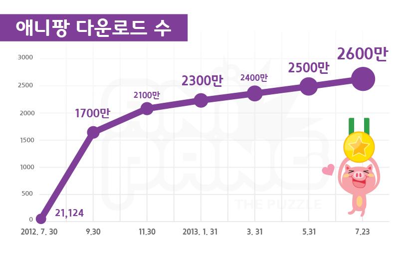 < 이미지1_ 애니팡 for kakao 국내 다운로드 수 그래프>