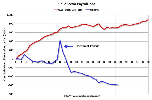 CalculatedRiskEmployment.jpg
