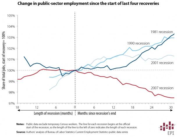 EconomicPolicyInstitutePublicEmploymentHistory.jpg