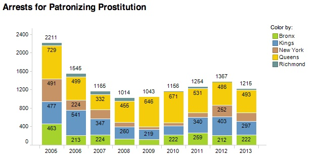 Click image to explore Data | NYC Prostitution Arrest Statistics, Source: DCJS