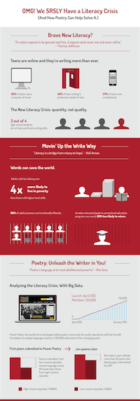 "Infographic: ""OMG! We SRSLY have a Literacy Crisis!"""