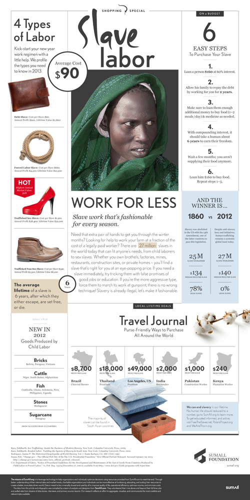 Slave Labor Infographic