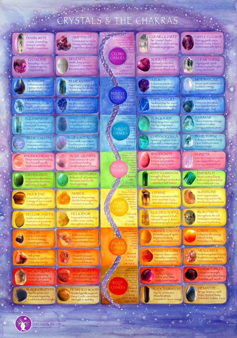 Crystals & The Chakras