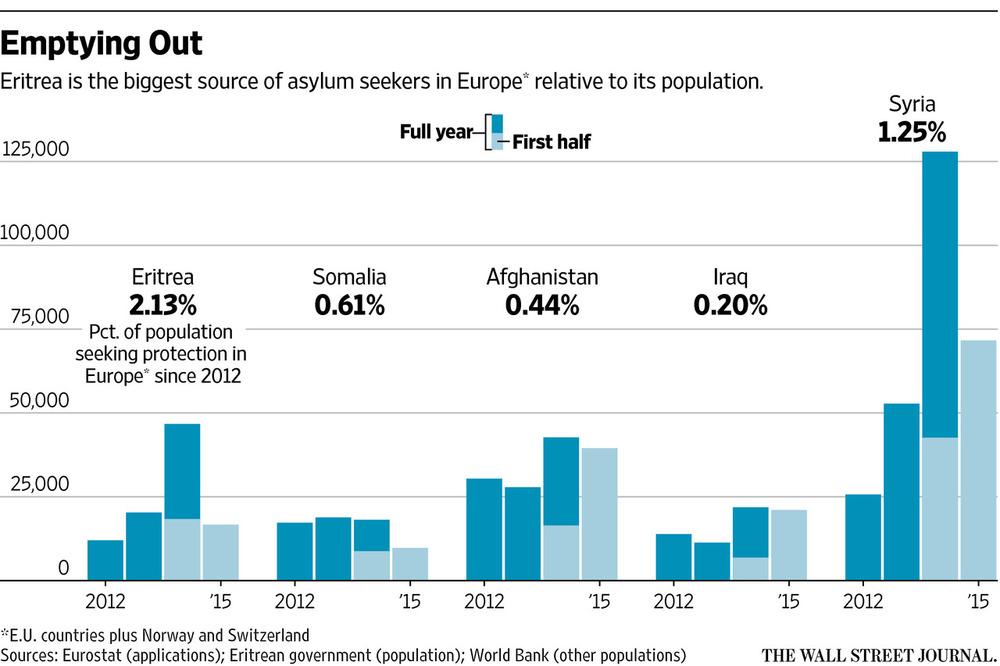 eritrea graph.jpg