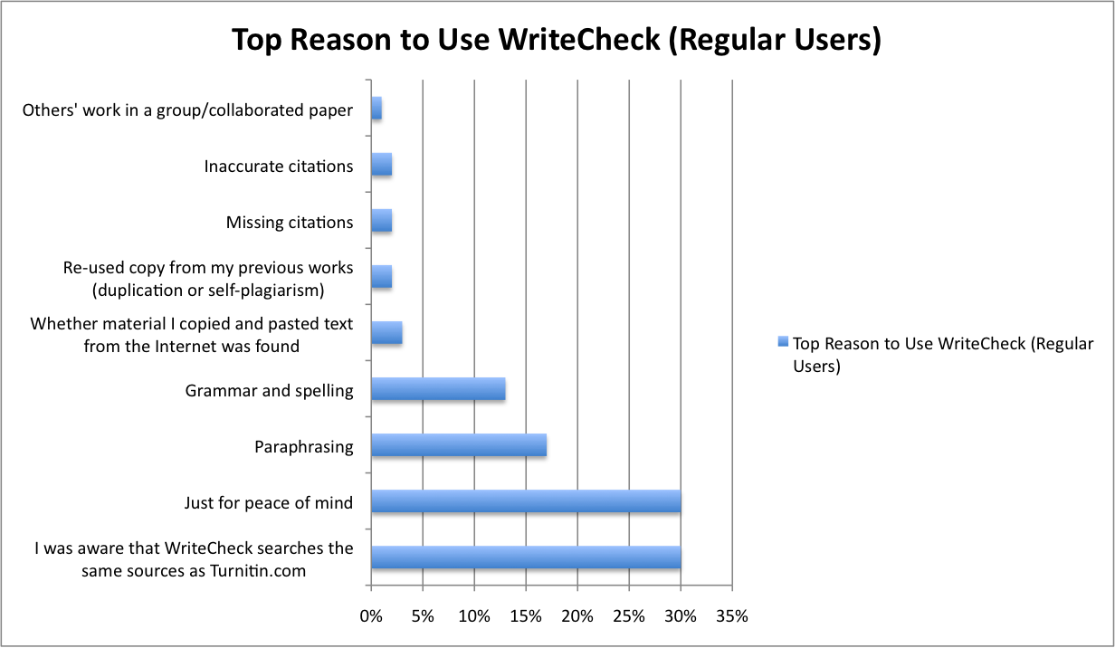 what percentage of my paper is plagiarized What percentage of plagiarism is generally treated as acceptable  (plagiarism) percentage which can be treated as fair, hence acceptable  i want to publish my review paper in any reputed .