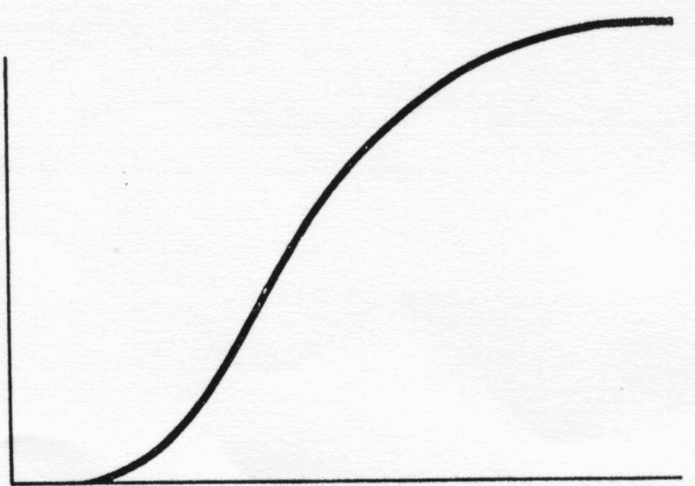 A sample S Curve