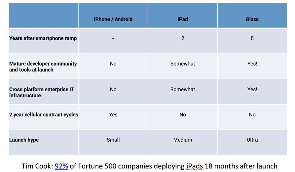 Enterprise App Ramp Cycles.JPG