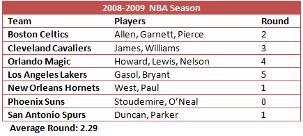 2008-2009 NBA All-Star Teammates