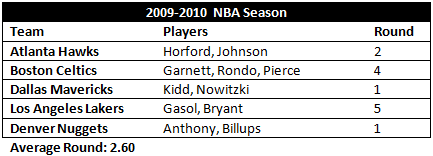 2009-2010 NBA   All-Star   Teammates