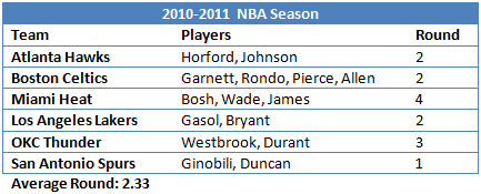 2010-2011 NBA   All-Star   Teammates