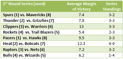 Average Margin of Victory NBA Playoffs 2014