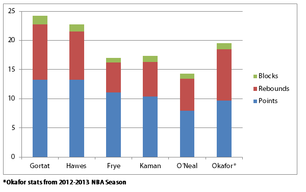 Top Free Agent Centers Production