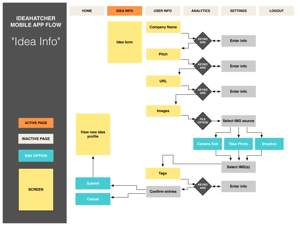 The user flow for creating a new idea in the app