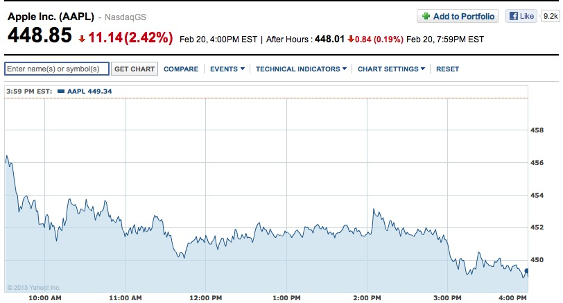 Chart: Yahoo! Finance