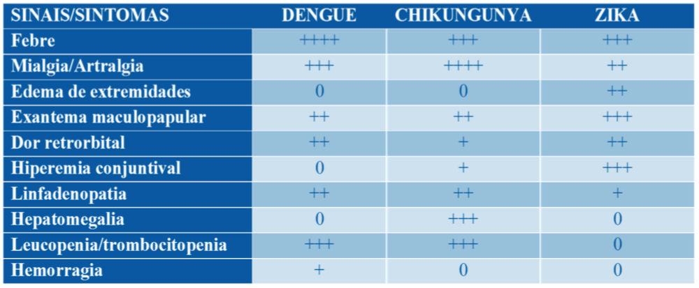 Tabela comparativa sinais e sintomas entre dengue, chikungunya e zika.