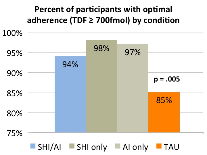 This figure shows that a higher percentage of patients who received either of the interventions demonstrated optimal levels of adherence to PrEP (94%, 98%, and 97%), compared to patients who received neither (85%).